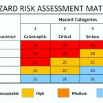 Hazard Analysis And Risk Assessment Template
