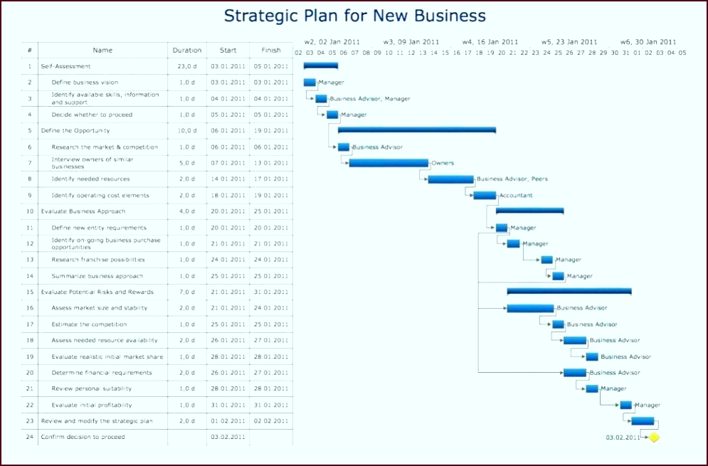 a template excel or project management milestone chart dashboard tdaur