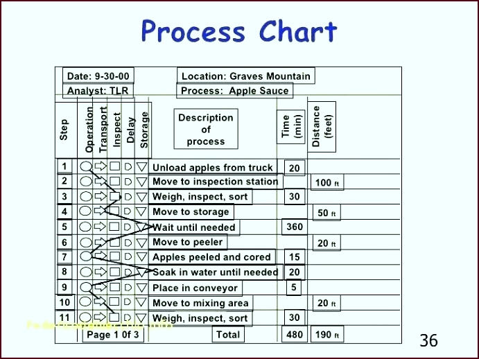 process map template excel new flow chart templates 2010 fresh oropp