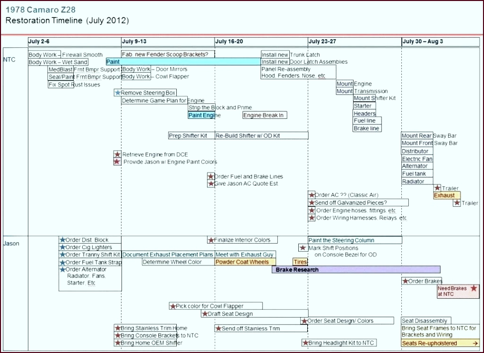 excel project timeline template free lovely new unique management format 2010 templat ttaoy