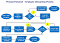 7+ Process Flow Chart Template Visio