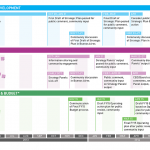 5+ It Strategy Template